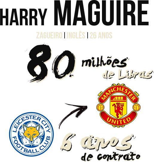 info Harry Maguire